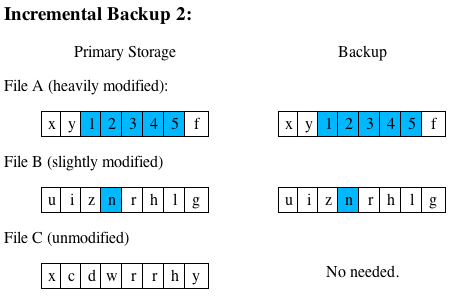 Incremental Backup 2